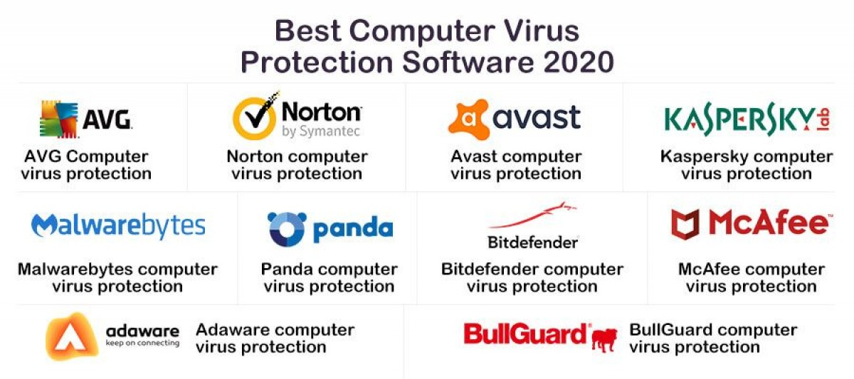 Computer Virus Protection software 2020